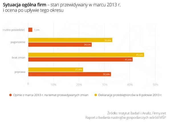 Wykres 1_Sytuacja ogolna firm - stan przewidywany w marcu 2013 i ocena po upływie tego okresu