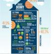Polacy doceniają rozwój usług e-commerce w branży budowlanej